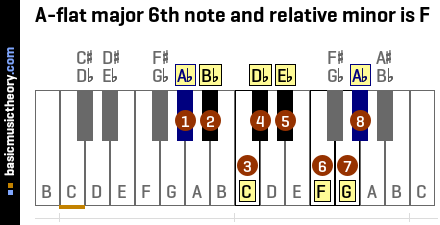 A-flat major 6th note and relative minor is F