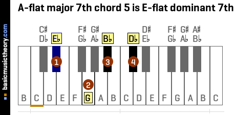 A-flat major 7th chord 5 is E-flat dominant 7th