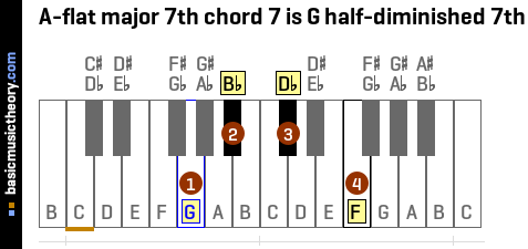 A-flat major 7th chord 7 is G half-diminished 7th