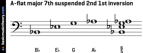 A-flat major 7th suspended 2nd 1st inversion