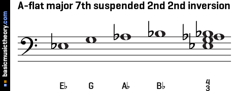 A-flat major 7th suspended 2nd 2nd inversion