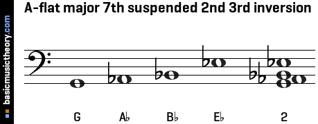 A-flat major 7th suspended 2nd 3rd inversion