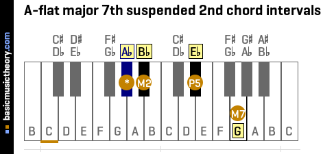 A-flat major 7th suspended 2nd chord intervals