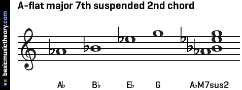 A-flat major 7th suspended 2nd chord