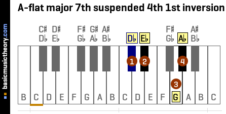 A-flat major 7th suspended 4th 1st inversion
