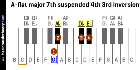 A-flat major 7th suspended 4th 3rd inversion