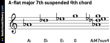 A-flat major 7th suspended 4th chord