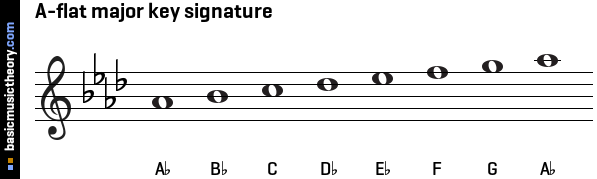 A-flat major key signature