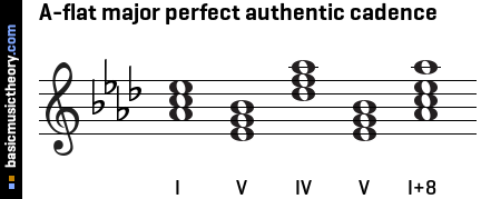 A-flat major perfect authentic cadence