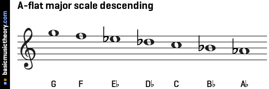 A-flat major scale descending