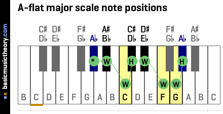 A-flat major scale note positions