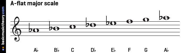 A-flat major scale
