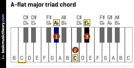 A-flat major triad chord