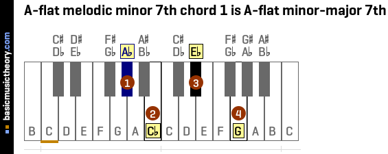 A-flat melodic minor 7th chord 1 is A-flat minor-major 7th