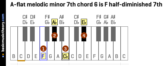 A-flat melodic minor 7th chord 6 is F half-diminished 7th