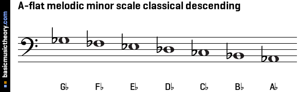 A-flat melodic minor scale classical descending
