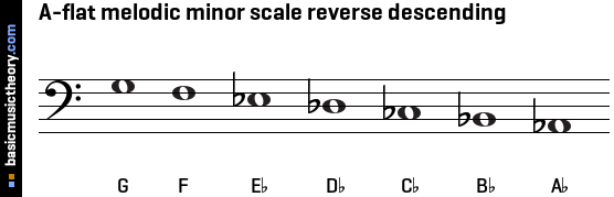 A-flat melodic minor scale reverse descending