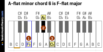 A-flat minor chord 6 is F-flat major