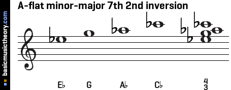 A-flat minor-major 7th 2nd inversion
