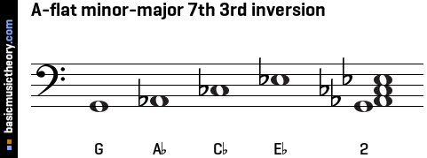 A-flat minor-major 7th 3rd inversion