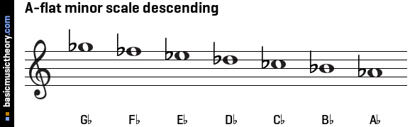 A-flat minor scale descending