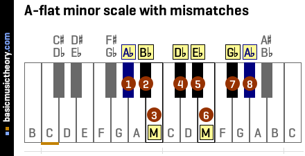 A-flat minor scale with mismatches