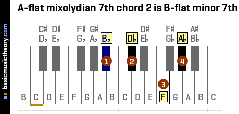 A-flat mixolydian 7th chord 2 is B-flat minor 7th