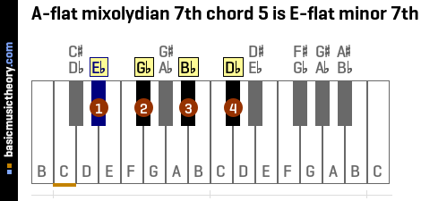 A-flat mixolydian 7th chord 5 is E-flat minor 7th