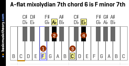 A-flat mixolydian 7th chord 6 is F minor 7th