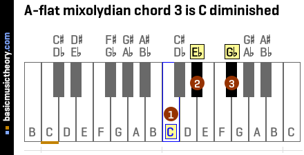 A-flat mixolydian chord 3 is C diminished