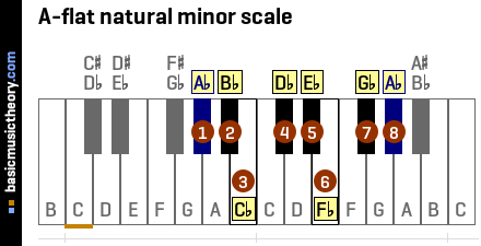 A-flat natural minor scale