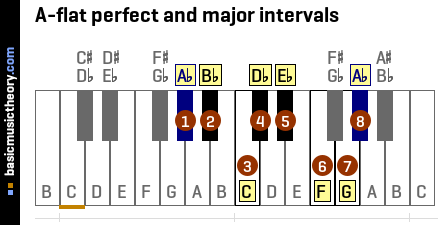A-flat perfect and major intervals