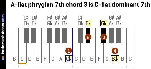 A-flat phrygian 7th chord 3 is C-flat dominant 7th