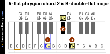 A-flat phrygian chord 2 is B-double-flat major