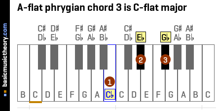 A-flat phrygian chord 3 is C-flat major
