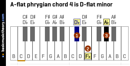 A-flat phrygian chord 4 is D-flat minor