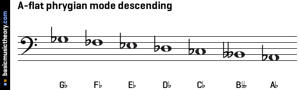 A-flat phrygian mode descending