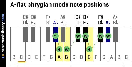 A-flat phrygian mode note positions