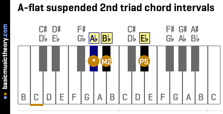 A-flat suspended 2nd triad chord intervals