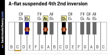 A-flat suspended 4th 2nd inversion