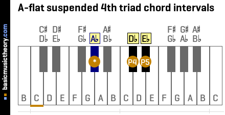 A-flat suspended 4th triad chord intervals