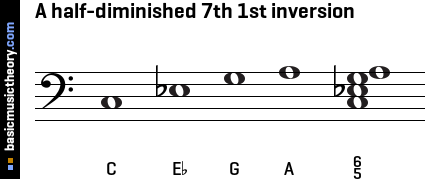 A half-diminished 7th 1st inversion