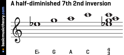 A half-diminished 7th 2nd inversion