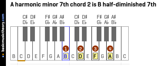 A harmonic minor 7th chord 2 is B half-diminished 7th