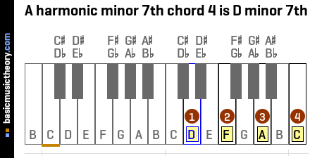A harmonic minor 7th chord 4 is D minor 7th