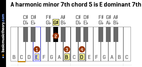 A harmonic minor 7th chord 5 is E dominant 7th