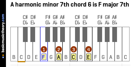 A harmonic minor 7th chord 6 is F major 7th