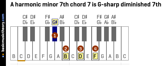 A harmonic minor 7th chord 7 is G-sharp diminished 7th