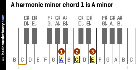 A harmonic minor chord 1 is A minor