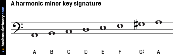 A harmonic minor key signature